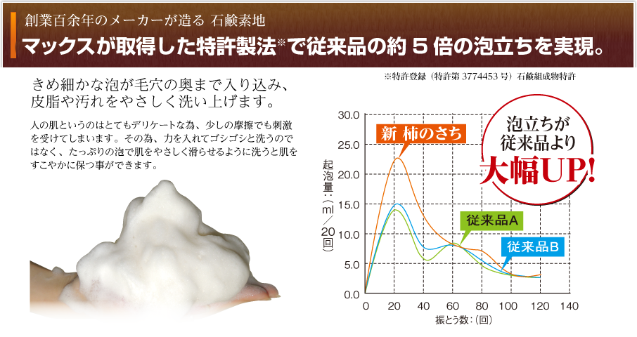 マックスの特許製法の高泡石鹸